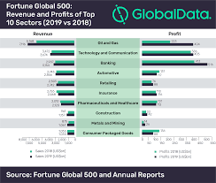 Oil And Gas Sector Continues To Rule 2019 Fortune Global 500