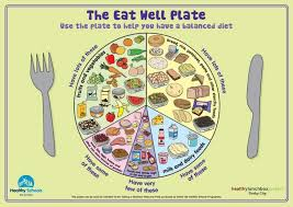Balanced Meal Chart Well Balanced Meal Plan Ways To Get Taller May 2012 In