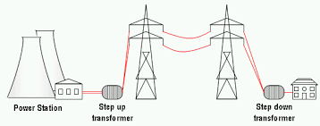 Electrical transformer diagram Transformer Construction Transformers In The Power Gridpng Wikibooks Electronicstransformers Wikibooks Open Books For An Open World