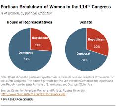 Demographic Makeup Of Congress Makeupview Co