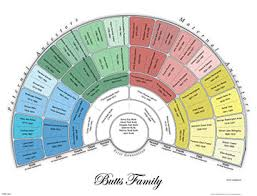 Lds Genealogy Fan Chart Free Genealogy Wall Charts