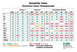 Solubility Of Organic Compounds In Water Chart Solubility Rules Charts For Chemistry