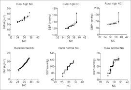 Association Of Neck Circumference And Obesity With Blood