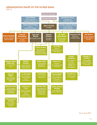General Mills Organizational Structure Chart 26 Hand Picked General Mills Organizational Structure Chart