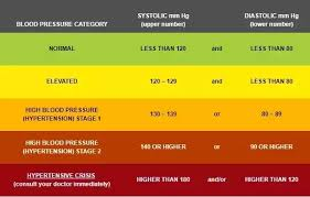 Low Diastolic Blood Pressure Chart What Is The Ideal Range Of Blood Pressure Quora