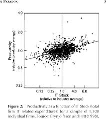 Return On Investment Analysis For E-Business Projects - Semantic Scholar