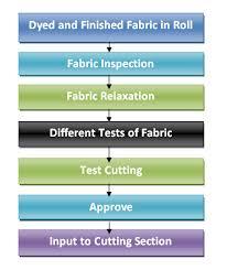 Flow Chart Of Fabric Preparatory Process In Garments Ordnur