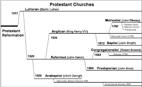 Baptist Timeline Chart The3rdchoice Org View Topic What Denominations Are
