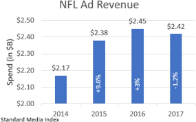 Image result for nfl falling viewership
