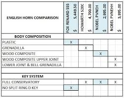 English Horn Instrument Comparison With Guest Erica Howard