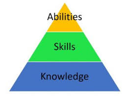 What Is A Ksa Knowledge Skills And Abilities Nps