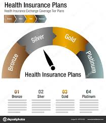 Insurance Chart Health Insurance Exchange Coverage Tier Plans Chart Stock