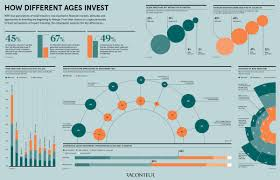 Infographic How Different Generations Think About Investing