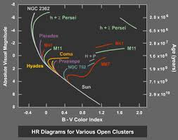 measuring the age of a star cluster   astronomy    planets    hr diagram   main sequence fits for open clusters of different ages based on the main