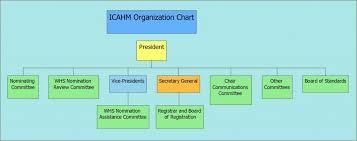 Whs Organization Chart Icahm_chart Icomos International Scientific Committee On