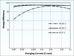 Lead Acid Battery Specific Gravity Chart Charging Information For Lead Acid Batteries Battery