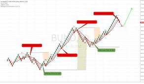 Renko Charts Trader Renko Charts Trading Ideas Charts Tradingview