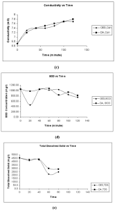 effect of aeration on a turbidity b dissolved oxygen c