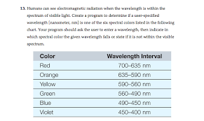 Electromagnetic Chart 13 Humans Can See Electromagnetic Radiation When
