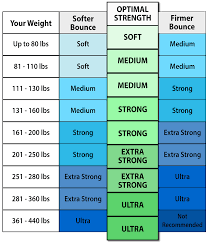 Rebounder Comparison Chart Bellicon Which Bungee Strength Is Right For Me