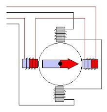 stepper motor controller the following animation shows a 6 wire stepper motor it can be converted to a 5 wire stepper motor by connecting the two centre taps together to the