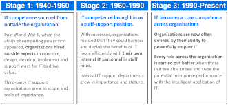 how a new skill becomes core to leadership intelliven odimage02 stages