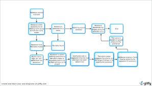 Organizational Chart Designs Organization Chart Template Word Organizational Templates
