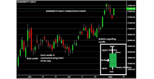 Mcx Live Candle Charts Technical Classroom What Is Candlestick Chart Pattern