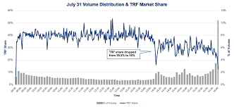 Nyse Volume Chart Nyse Markets Data Driven Insights From Our Trading Systems