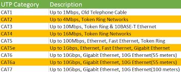 Cat5 Cat6 Cat7 Network Cable Archives Fiber Optic Cabling