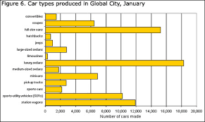 data chart for kids. A Horizontal Bar Graph Showing Car Types Produced In Global City, January. Data Chart For Kids M