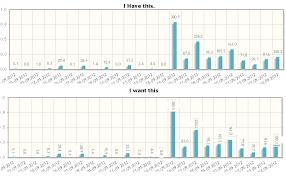 Jqplot Bar Chart Example Jquery How To Make Jqplot Bar Chart Point Labels Vertical
