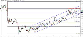 Gbp Usd Is The Bullish Trend Ready To Push Up To Fresh