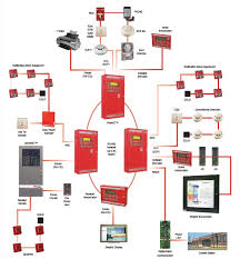 fire suppression system wiring diagram fire suppression system how to install fire alarm system pdf at Commercial Fire Alarm Diagram