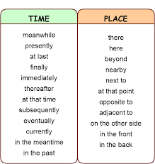Linking Words And Phrases Addition Contrast Comparison