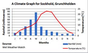 Climates Climate Chart Omfar Mcpgroup Co