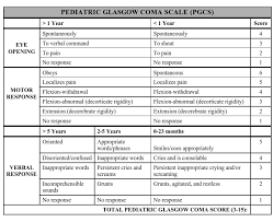 Glasgow Coma Scale Assessment Chart Glasgow Coma Scale And Pediatric Glasgow Coma Scale Bone
