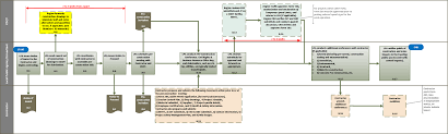 Eeo Process Chart Flowchart 8 Award To Contractor Mobilization