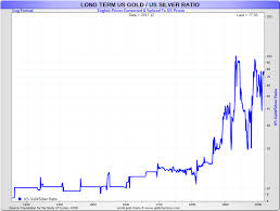 Silver Price History Dive Deep Into Us Historical Silver