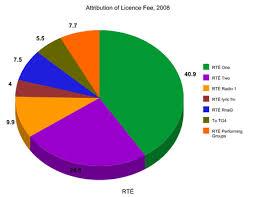 raidió teilifís Éireann wikiwand income and expenditure