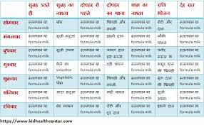 6 Month Baby Food Chart In Hindi Best Picture Of Chart