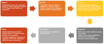 11 05 Security And Privacy Incident Response Plan Information