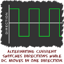 direct current examples. alternating current switches direction while direct only moves in one direction. examples