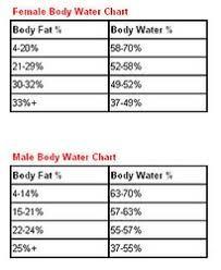 Explanatory Body Hydration Percentage Chart Total Body Fat