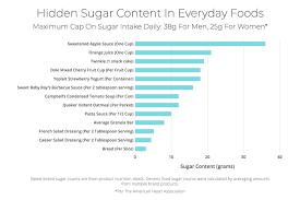 Sugar Levels In Vegetables Chart Everyday Foods With High Sugar Content Nina Teicholz