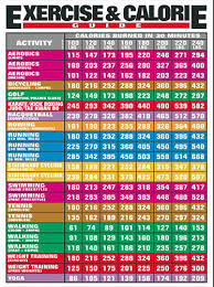 Exercise Calorie And Fitness Posters Buy Online Hubpages