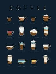 Poster Coffee Chart Black
