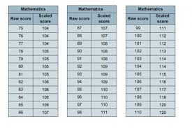 Sri Score Chart 2017 Sats What Marks Are Needed To Reach The Expected Standard