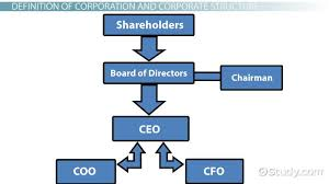 Corp Org Chart What Is Corporate Structure Definition Types Examples