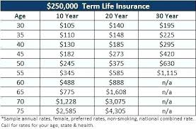 Aaa Term Life Insurance Quotes Simple Aaa Life Insurance Quotes Life Insurance From Aaa Whole Life